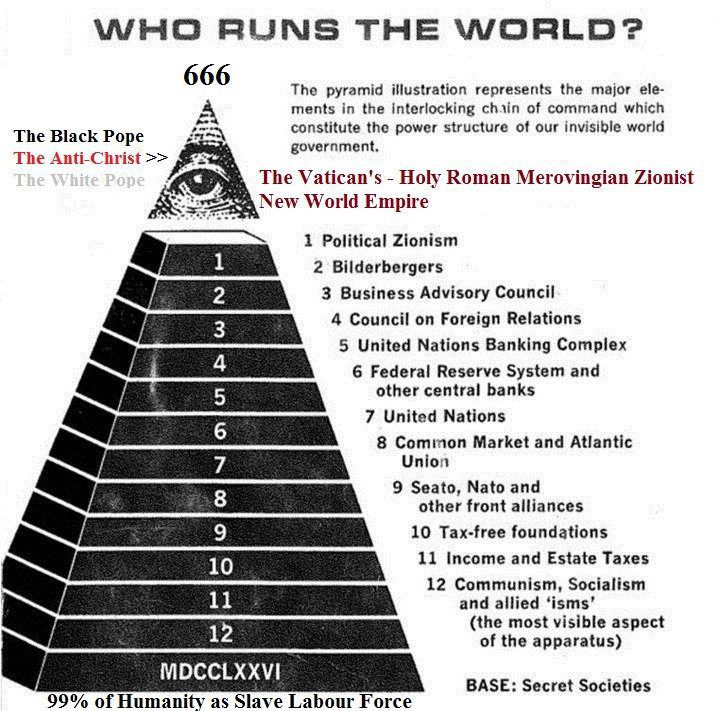 the global pyramid