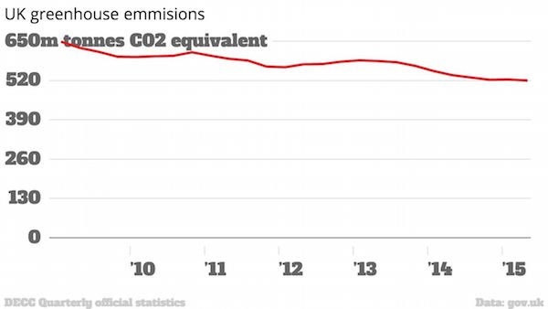Greenhouse gas emissions statistics from the Department of Energy & Climate Change