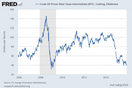 Price of oil plunges for first time in years
