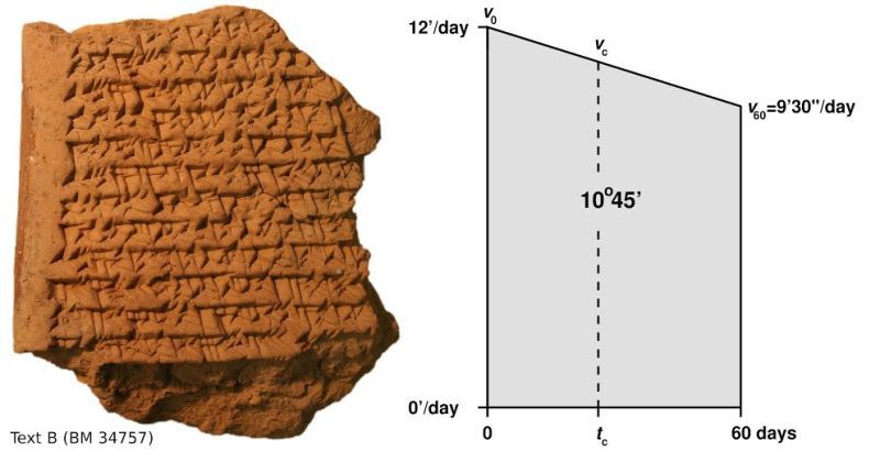 One of the fragmentary Babylonian texts (left) showing a portion of a calculaton for determining Jupiter's displacement across the ecliptic plane as the area under a time-velocity curve (right). Via Mathieu Ossendrijver