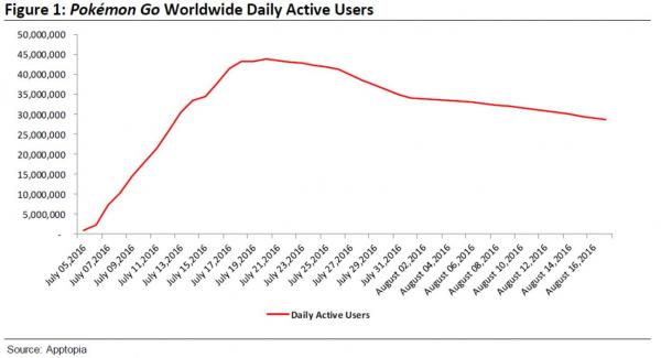 Pokemon Go daily active users continues to rise