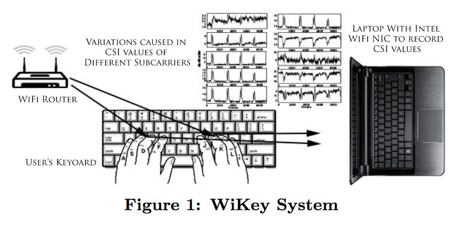 Wikey-system