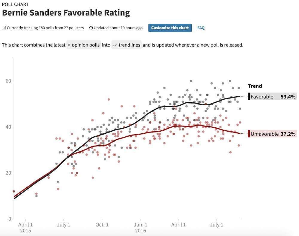 Bernie Sanders favorable rating - aggregated from 180 polls from 27 pollsters - far exceeds both Clinton's and Trump's