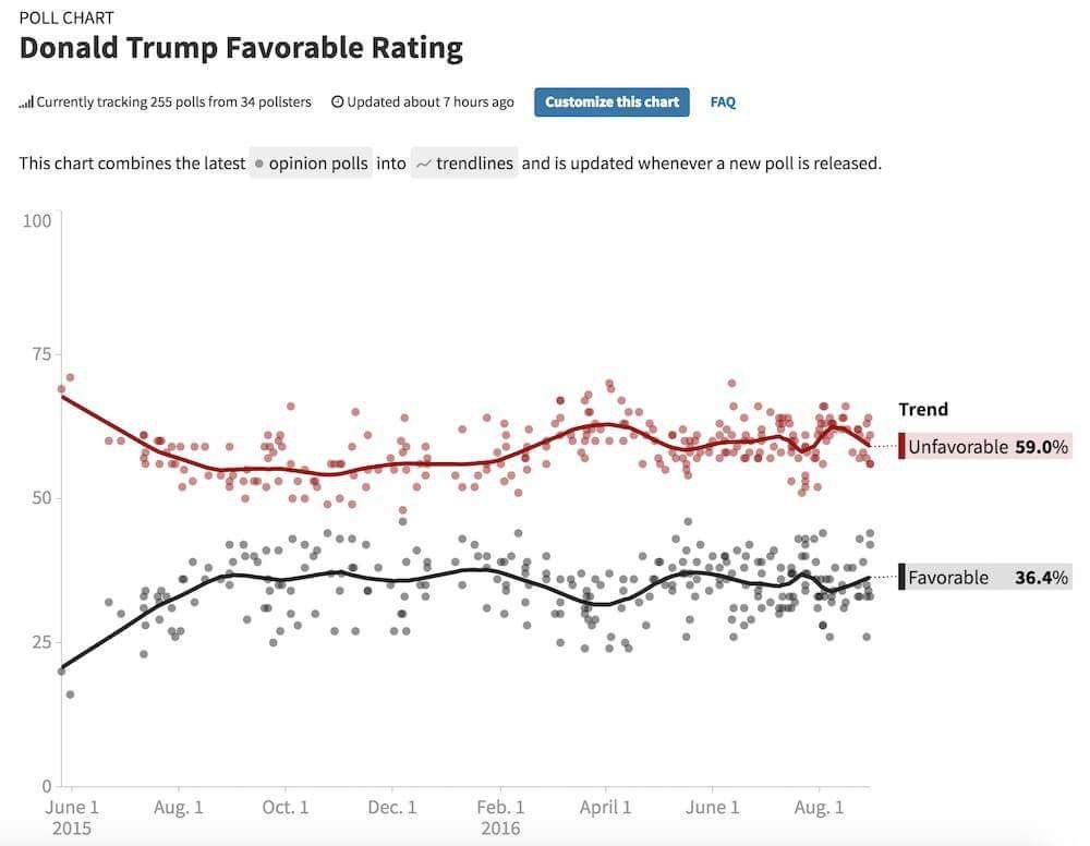 Trump's favorable rating remains at 36%.