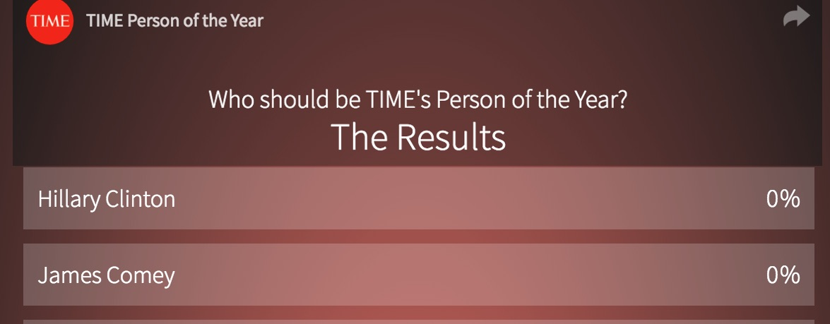 Time's 2016 'Person of the Year' poll shows Hillary Clinton losing to Putin