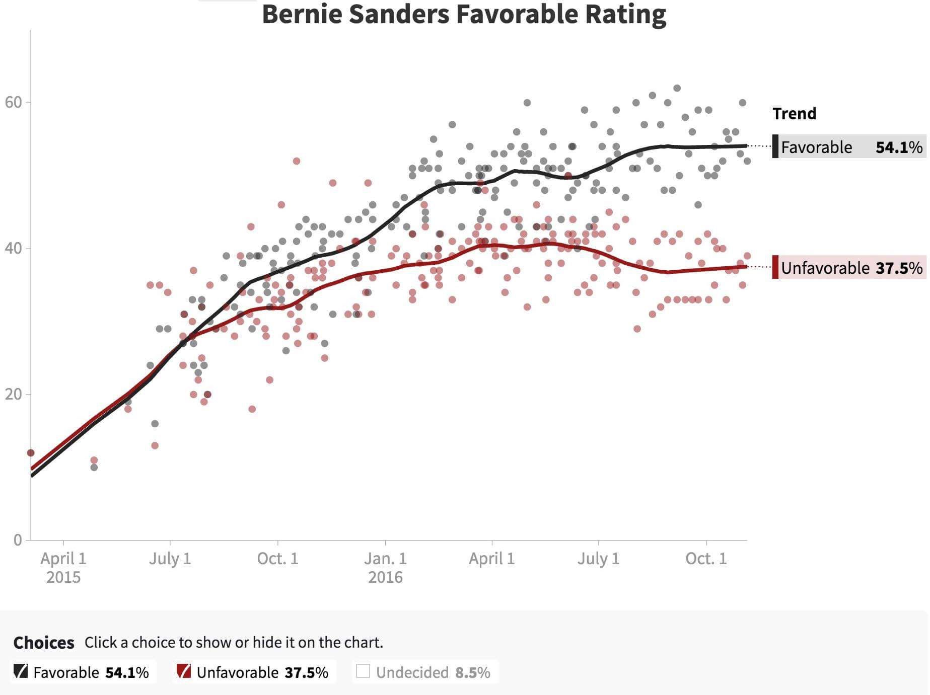 Bernie Sanders favorable rating – aggregated from 180 polls by 27 pollsters – far exceeds both Clinton's and Trump's.