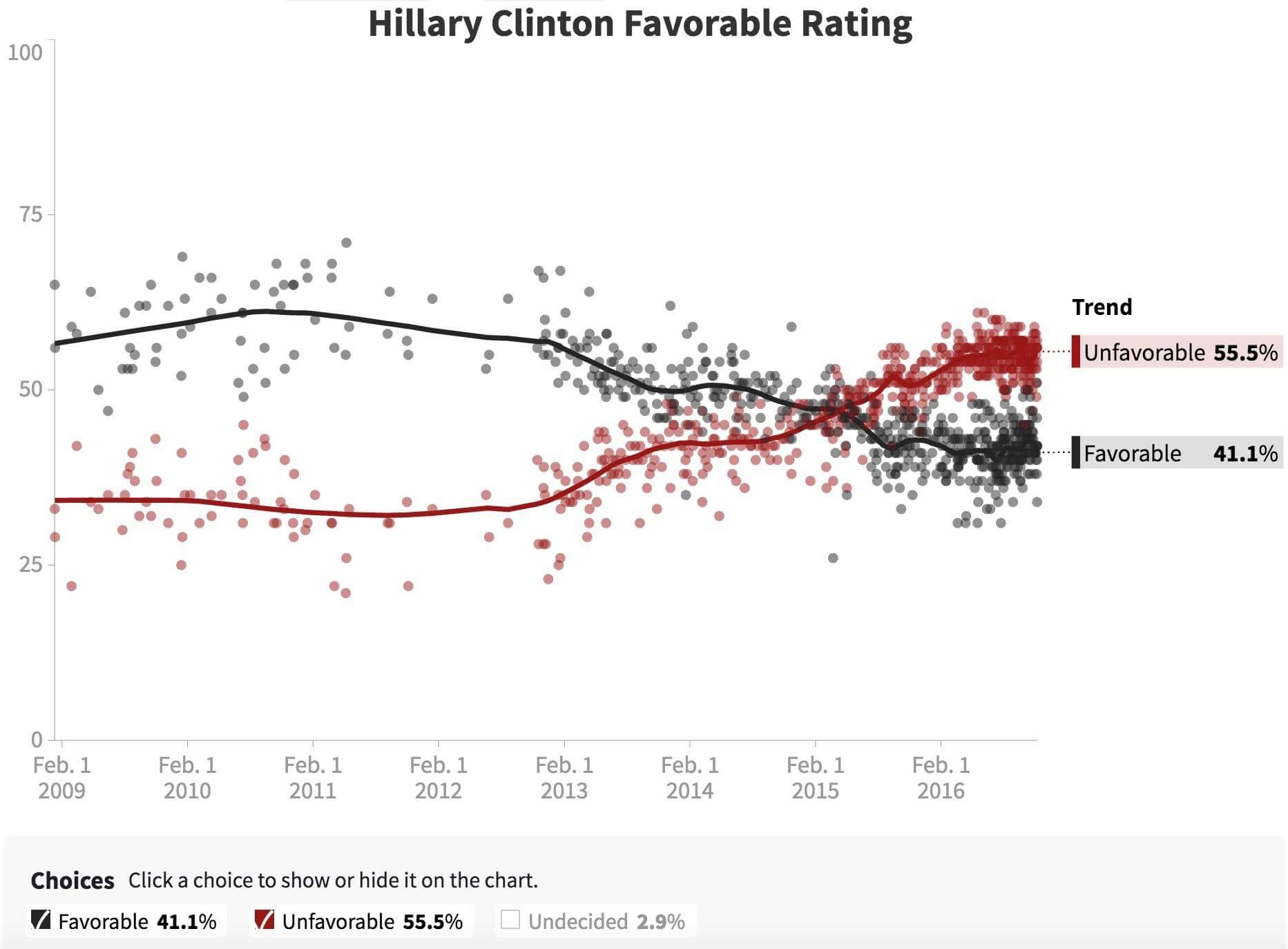 Hillary Clinton's favorable rating has slumped to a low 41%.