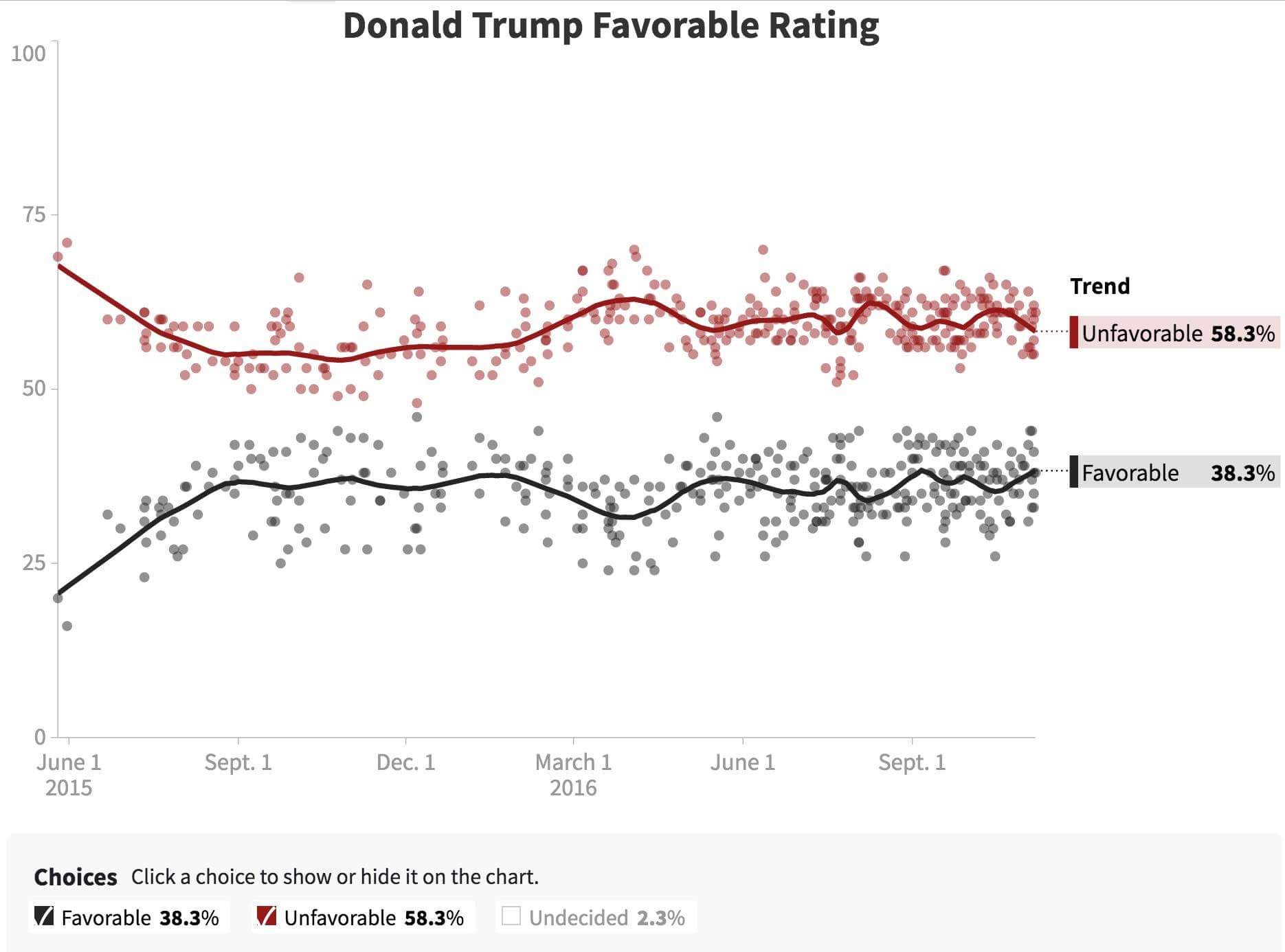 Trump's favorable rating has inched up to 38%.