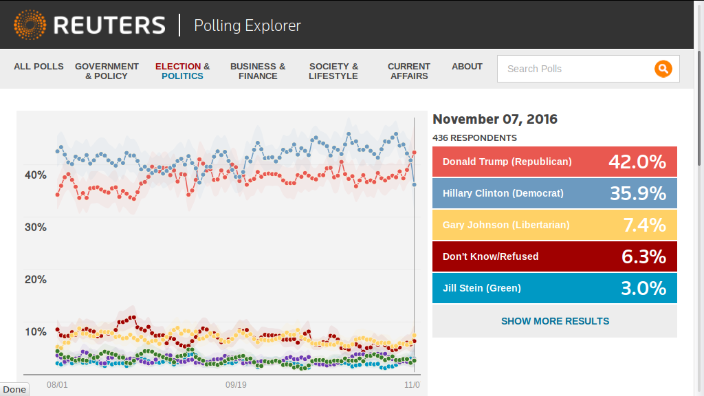 Reuters polling data deleted