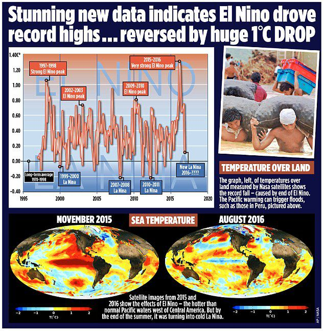 el nino global warming