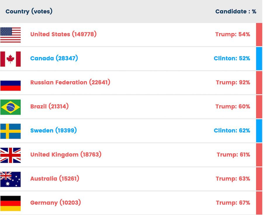 top-8-countries-vote
