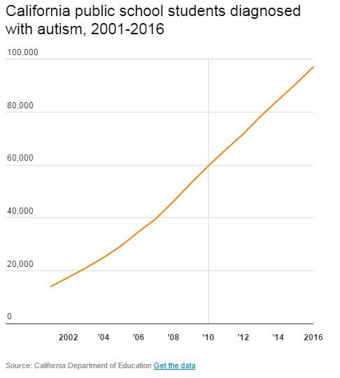 autism-rates-california