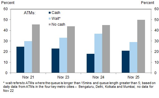 The majority of ATMs in India have had no cash since Nov. 8 as the situation continues escalating.