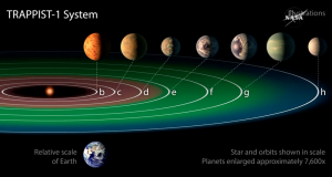 "The planets ""e,"" ""f,"" and ""g"" — marked in green are directly in the ""habitable zone"" of this star system. NASA"