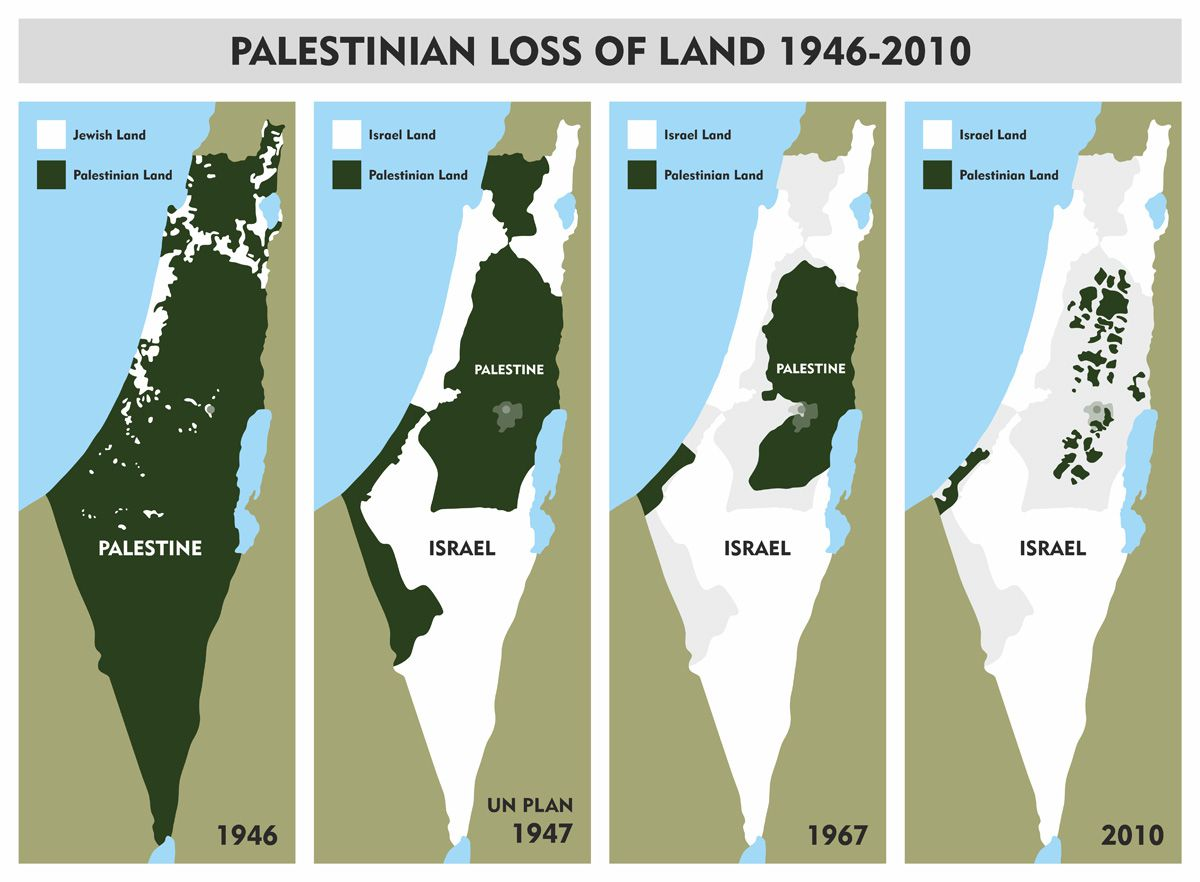 Palestinian loss of land over the years