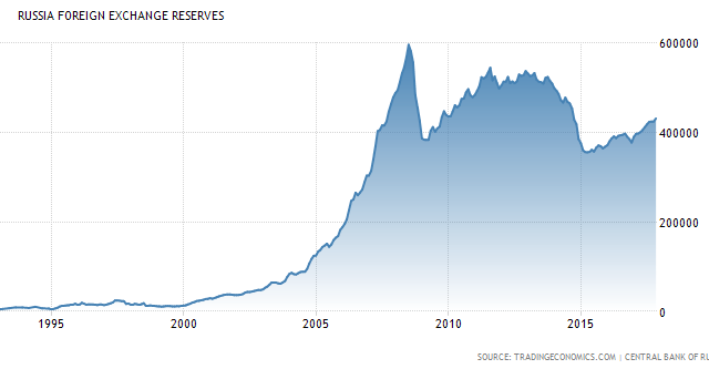 Russia's foreign exchange reserves