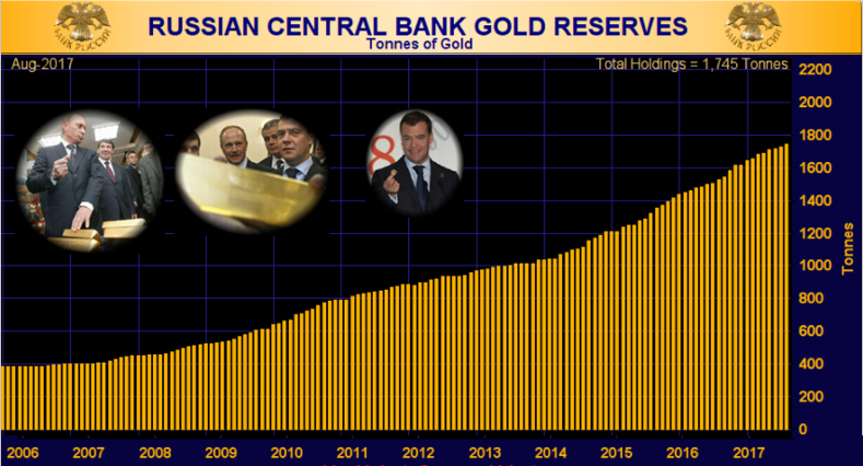 Russia's gold reserves under Putin