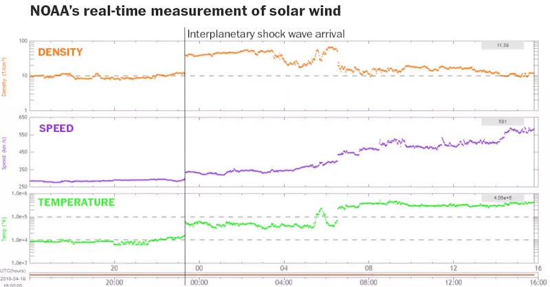 The interplanetary shock wave arrival could be seen in NOAA's real-time measurement of the solar wind. The DSCOVR satellite, located between the Earth and the sun, continuously watches changes in the sun's output. (NOAA)