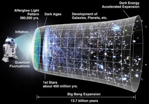 Diagram of evolution of the (observable part) of the universe from the Big Bang (left) to the present. After the Big Bang and inflation, the expansion of the universe gradually slowed down for the next several billion years, as the matter in the universe pulled on itself via gravity. More recently, the expansion has begun to speed up again as the repulsive effects of dark energy have come to dominate the expansion of the universe. Image and caption by NASA