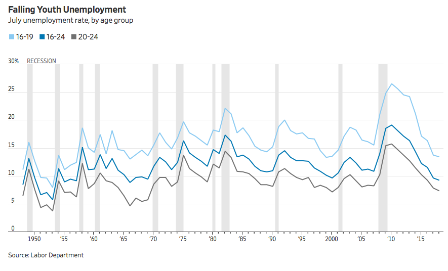 lowest-youth-unemployment