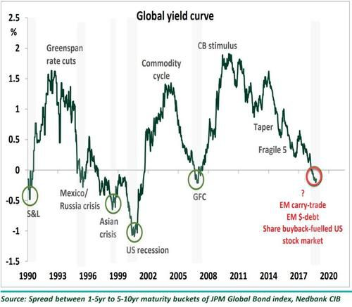 Major liquidity crunches often occur when yield curves around the world flatten or invert. Currently, the global yield curve is inverted; this is an ominous sign for the global economy and financial markets, especially overvalued stocks markets like the US. Read more at http://prophecynewswatch.com/article.cfm?recent_news_id=2621#3IWSvmFfQG7wbK1O.99